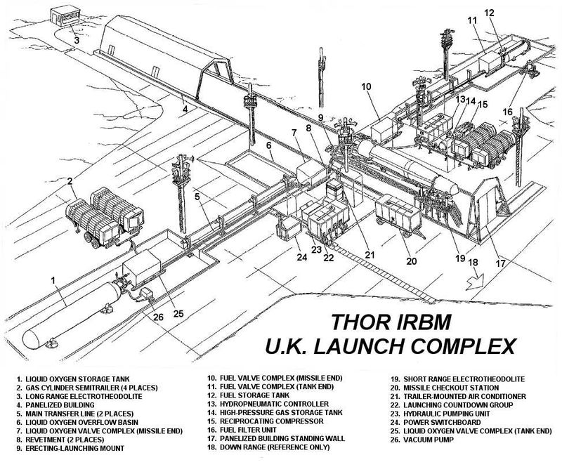 Thor missile launch pads